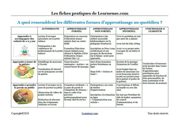 exemples apprentissages autonomes