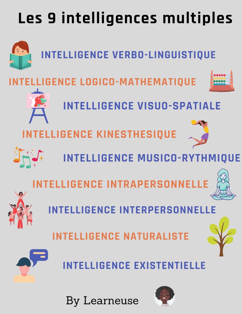 test 9 intelligences multiples
