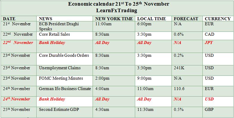 economic_news_21_to_25th_nov