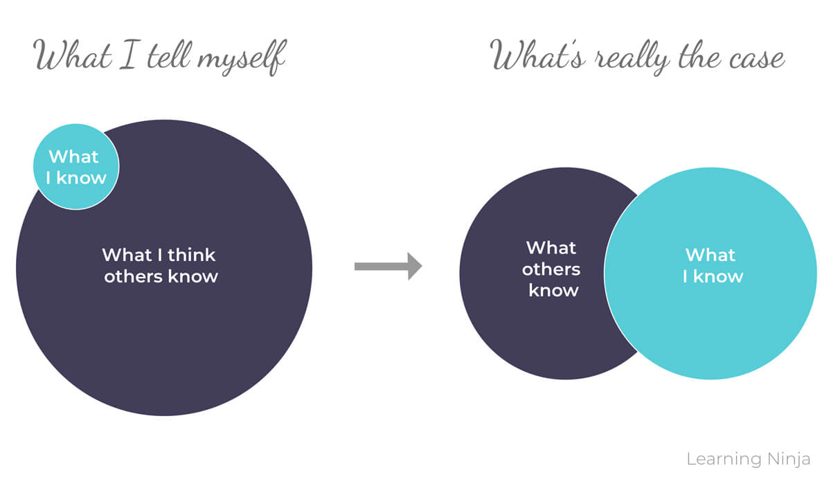 Conscious Competence Imposter Graphic