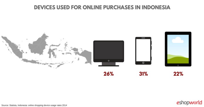 Indonesia Ecommerce Insights 43 89 Million Online Shoppers By 2022 Eshopworld Blog