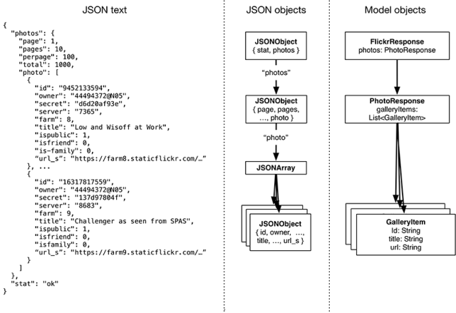 JSON text, JSON hierarchy, and corresponding model objects