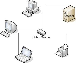 Redes con servidor