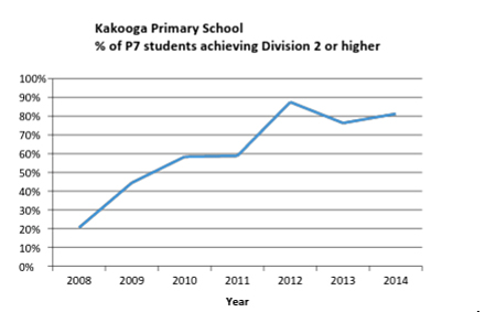 The percentage of students achieving Division 2 has increased to over 80%.