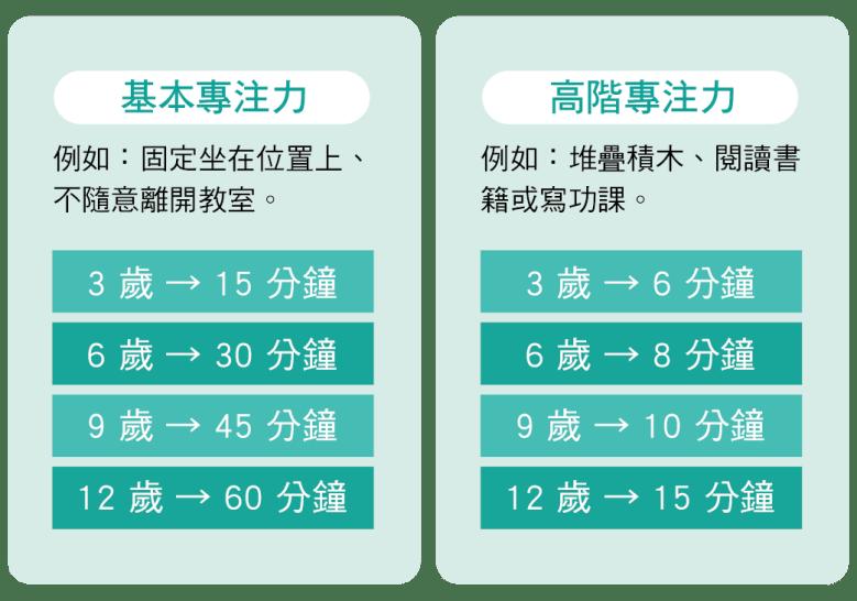 3-12歲孩子的平均專注力時間表
