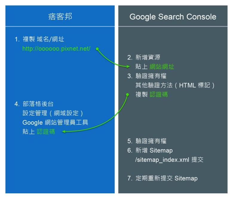 GSC Sitemap SOP