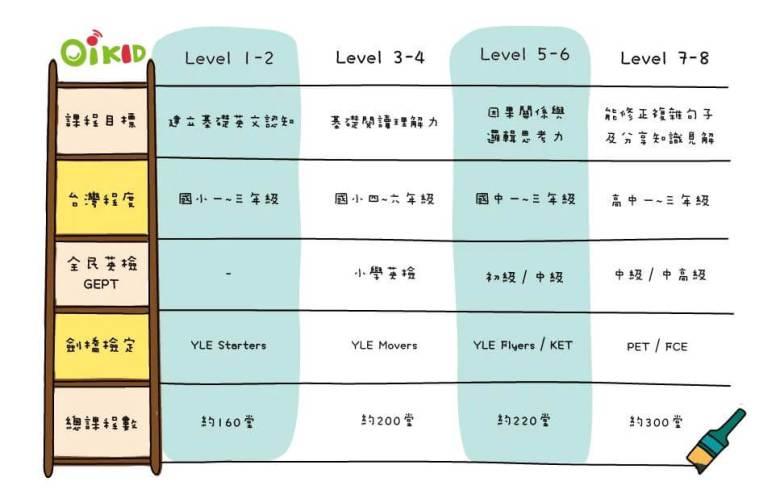 OiKID 程度分級表