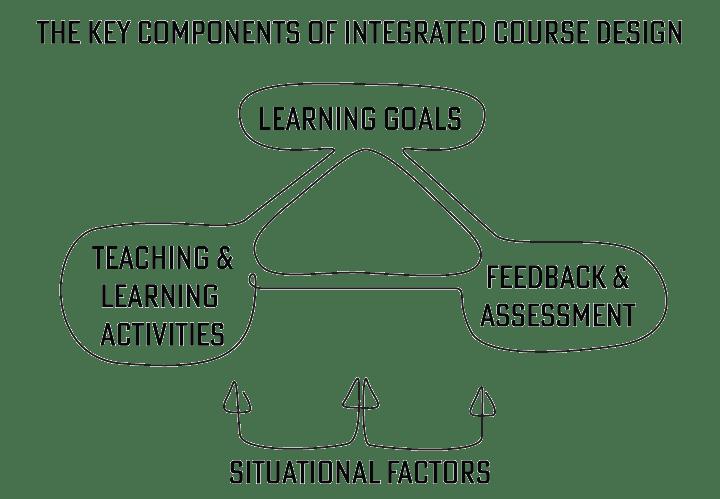 Fink's model for integrated course design