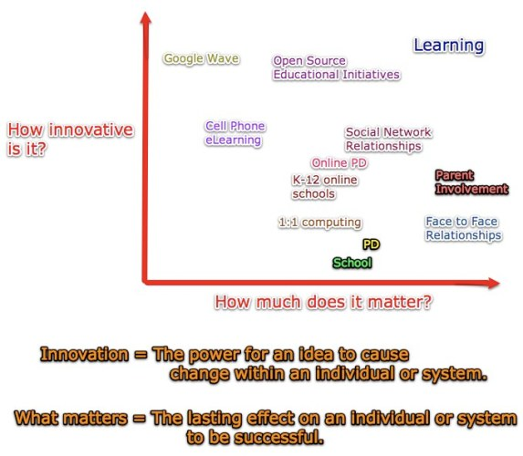 Question 30 of 365: What is my innovation in education and why does it matter? (Educon 2.2 Session)