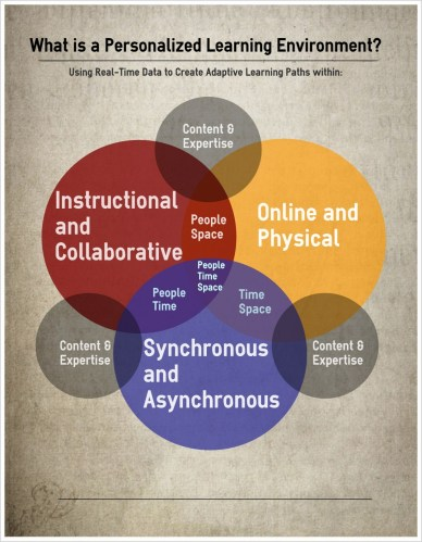 The Personalized Learning Environment Diagram and the Blended Learning Needs Assessment Template