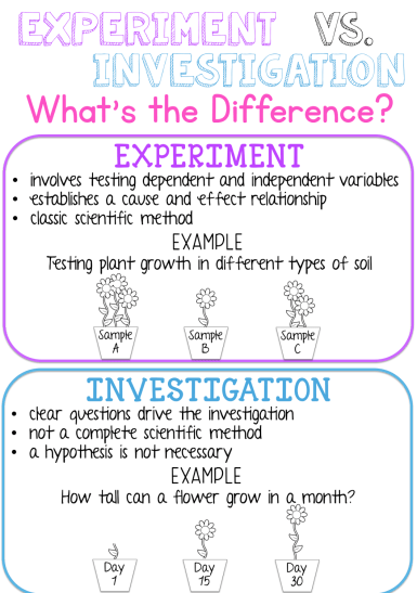 Use this anchor chart to help students understand the difference between a science EXPERIMENT and INVESTIGATION.