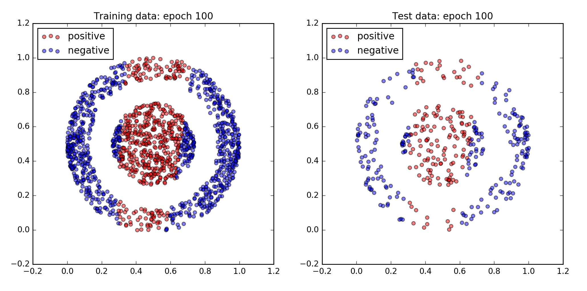 A Neural Network Program In Python Part Ii