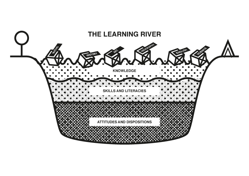 This diagram shows different levels on learning going on in the classroom.