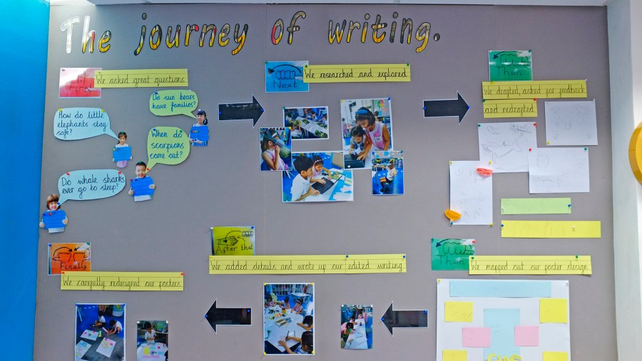 Display in classroom environment showing the journey of writing
