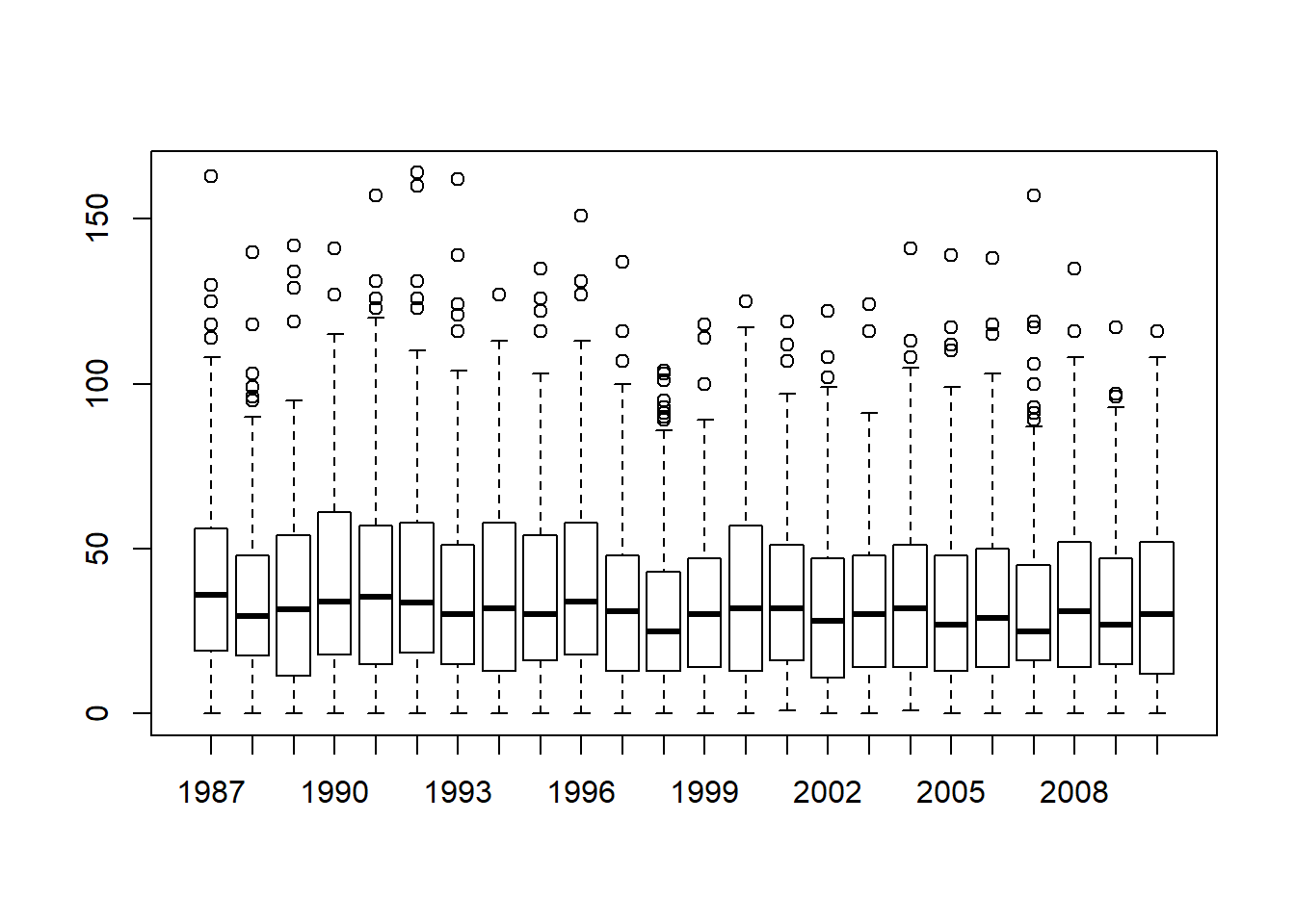 Chapter 6 Drawing Graphs