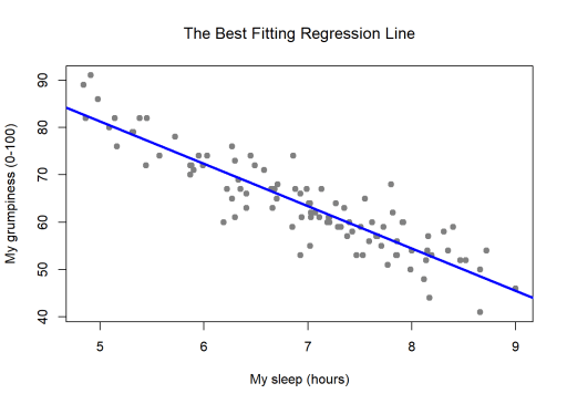 Linear Regression, Machine Learning, ML