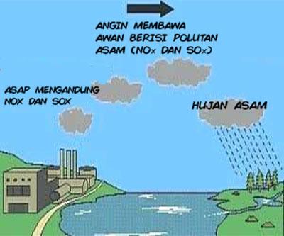 Diagram proses hujan asam (acid rain)