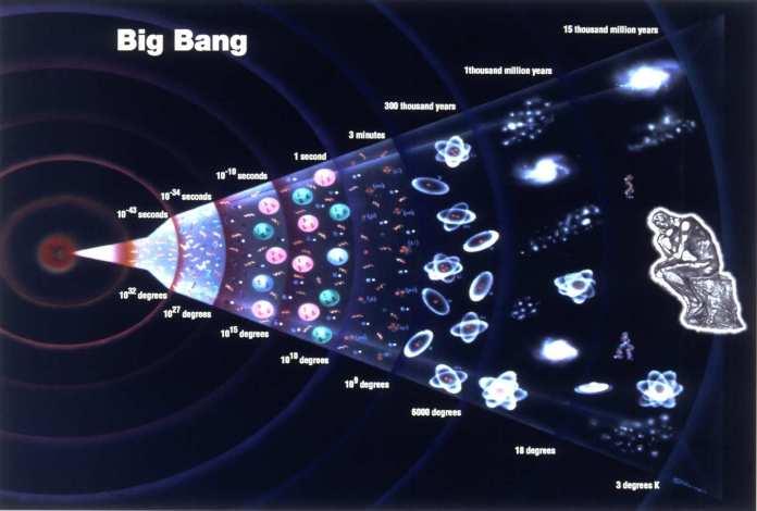 Teori Asal Usul Alam Semesta: Teori Big bang dan Keadaan Tetap