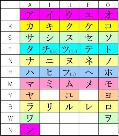 Basic Katakana 46 Symbols
