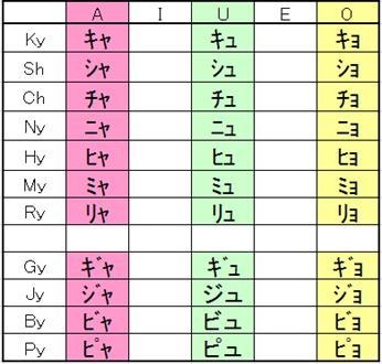 Extra katakana symbols yo on