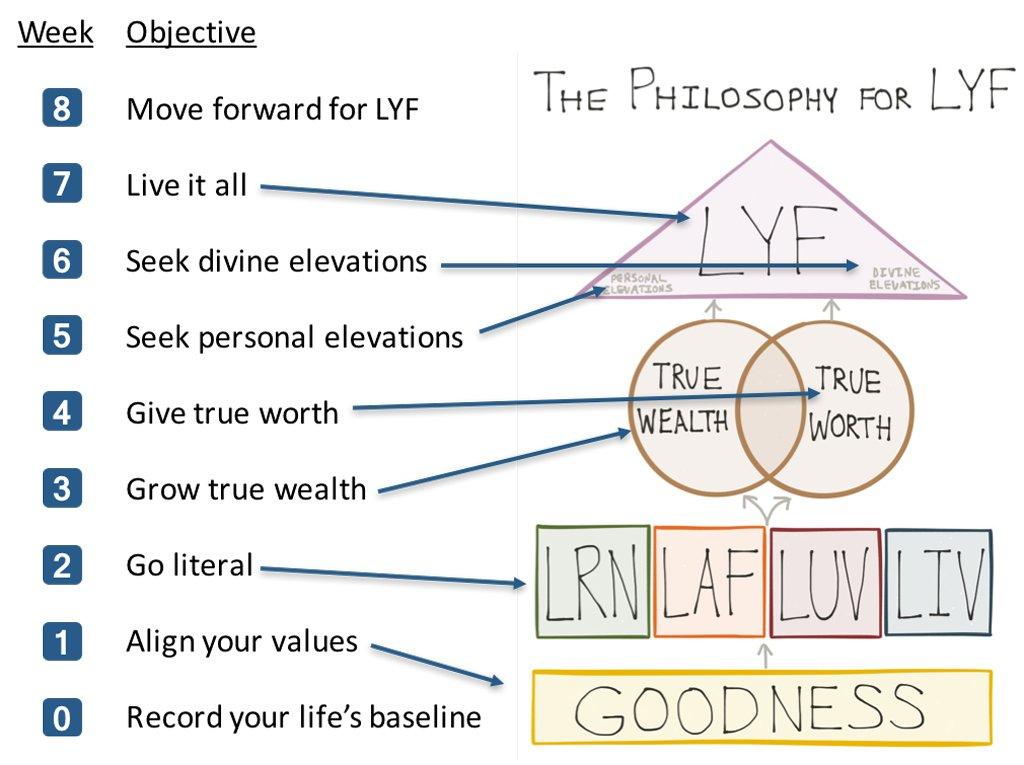Philosophy - Path Steps learn laugh love live LRN LAF LUV LIV LYF