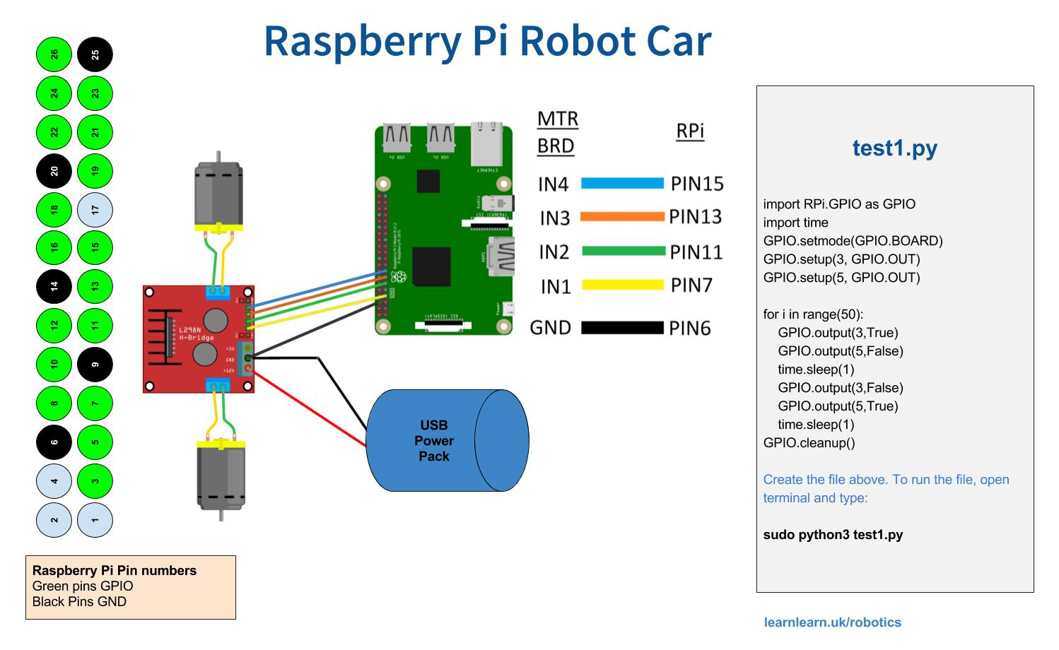 Raspberry Pi Robot Car Project