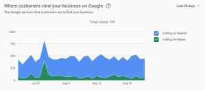 Google My Business Insights Gets a Facelift!