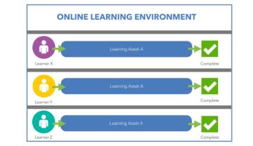 Learning Asset