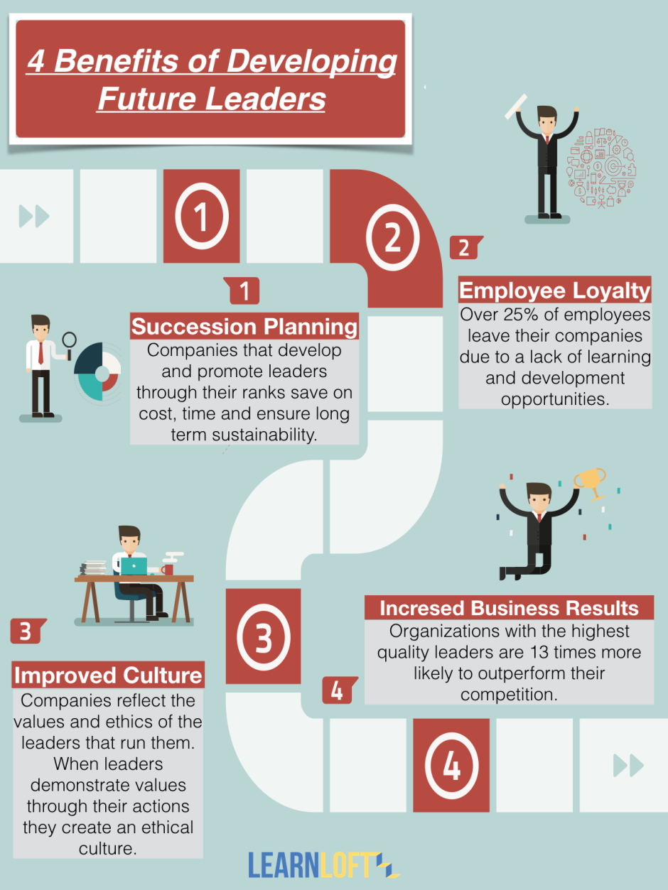 4 Benefits of Developing Future Leaders