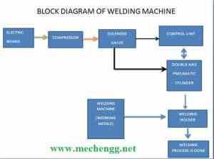 AUTOMATIC DOUBLE AXIS WELDING MACHINEMechanical Project