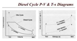 Air Standard Diesel Cycle Used For Diesel Engine