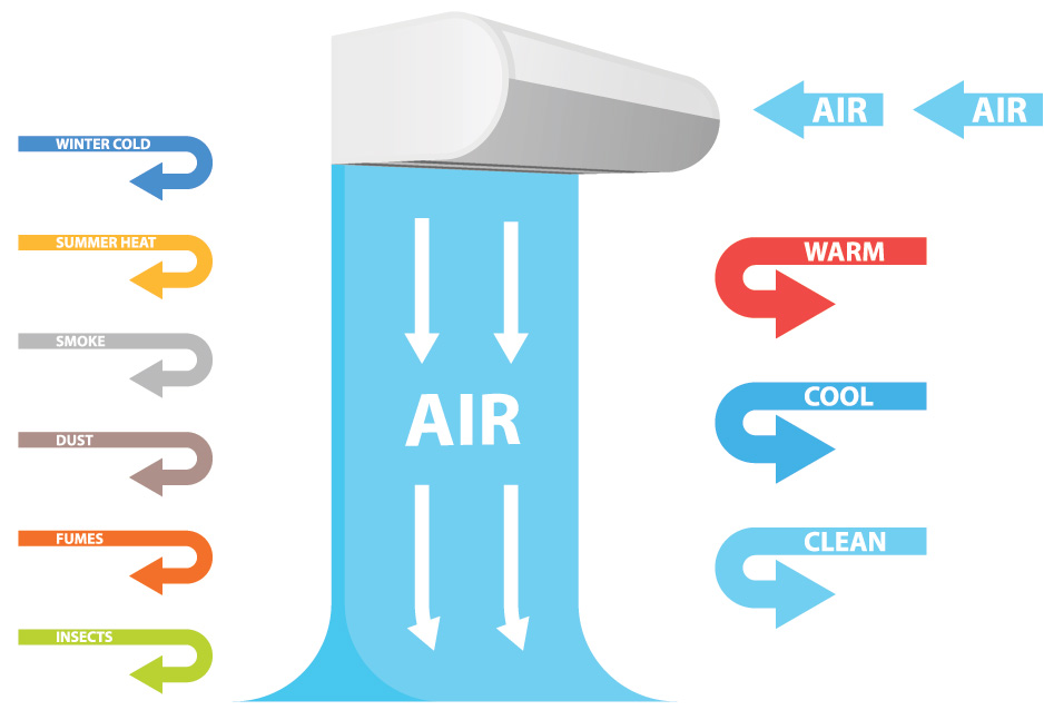5 best residential air curtains for
