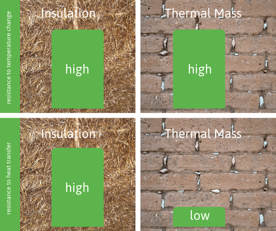 thermal mass vs insulation graph