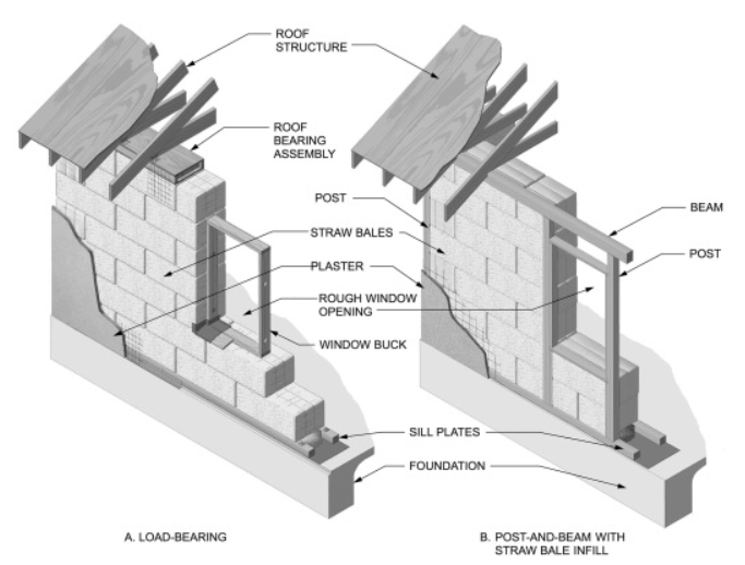 strawbale load-bearing vs infill