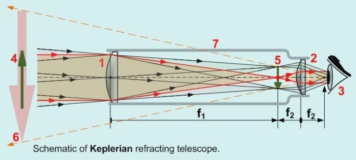 Keplerian refracting telescope diagram