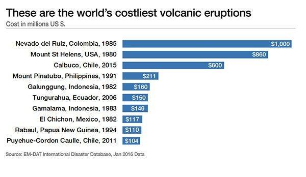 World's costliest volcanic eruptions