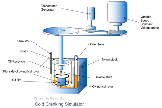 word image 19 Cold Cranking simulator   putting the W in your oil grade.