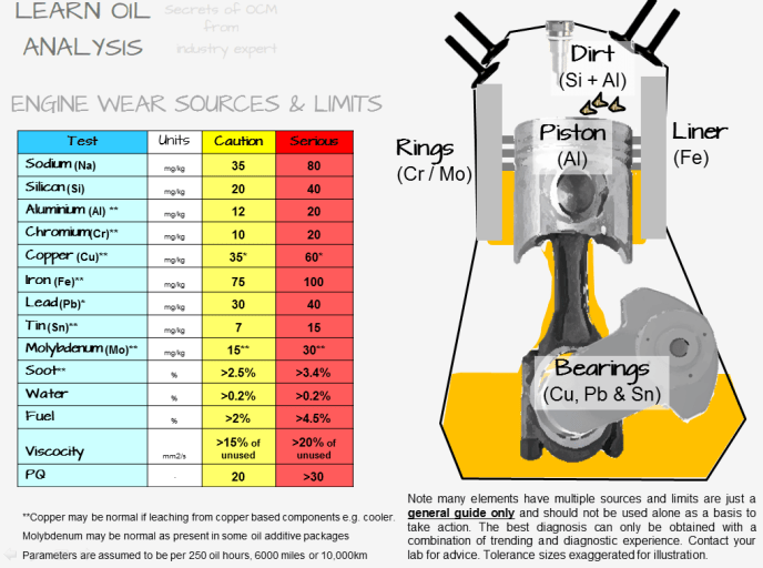 word image 9 Bitesize Diagnosis   element source and limits for lubricated machinery. Where do aluminium, copper, iron, calcium, phosphorus, zinc, lead and tin come from in a lube oil sample.