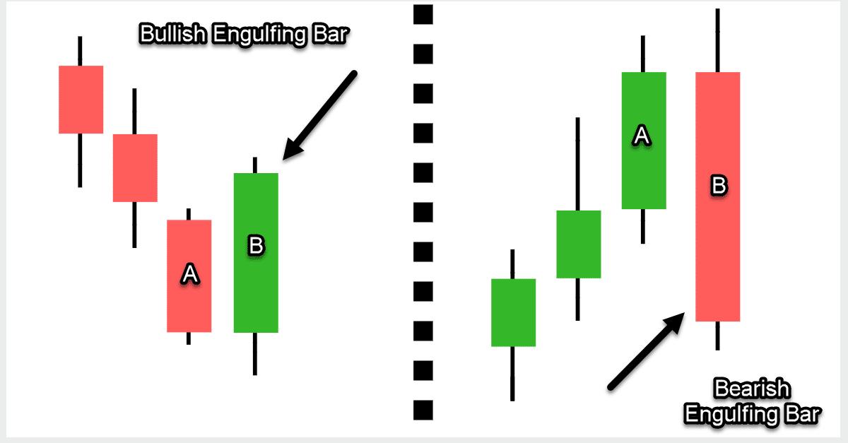 Forex engulfing indicator mt5 download