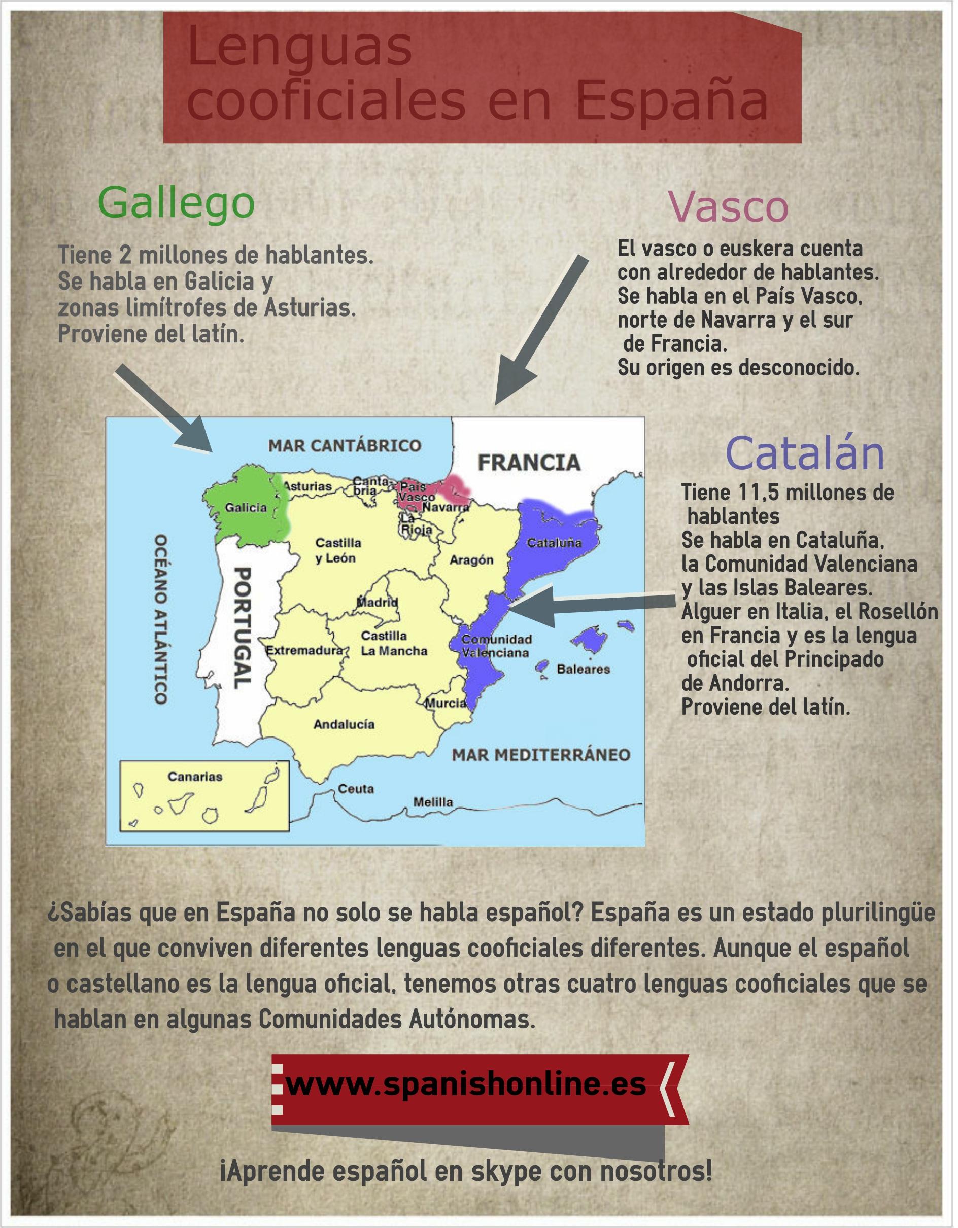 El Espanol Y Las Lenguas Cooficiales De Espana