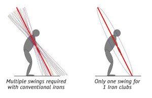 One Swing Plane