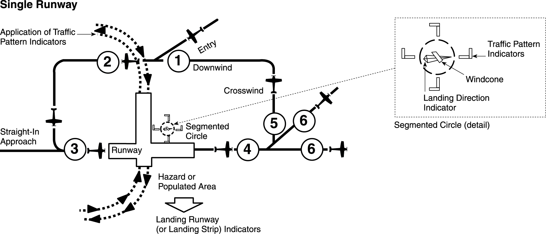 Procedures And Airport Operations The Airport Learn To Fly Blog