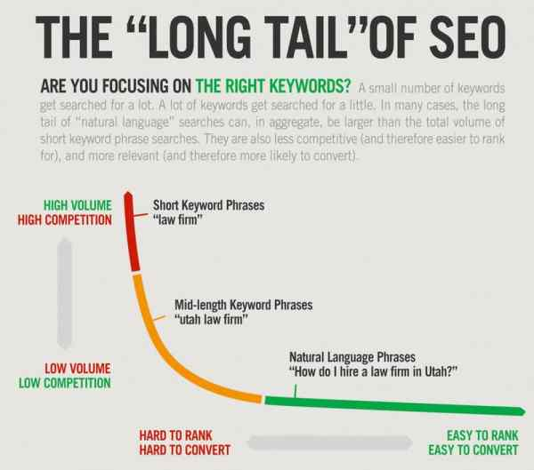 how to seo an article diagram of long tail keywords and SEO