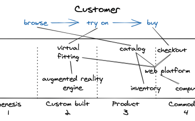 5 Ways to Represent User Needs on a Wardley Map