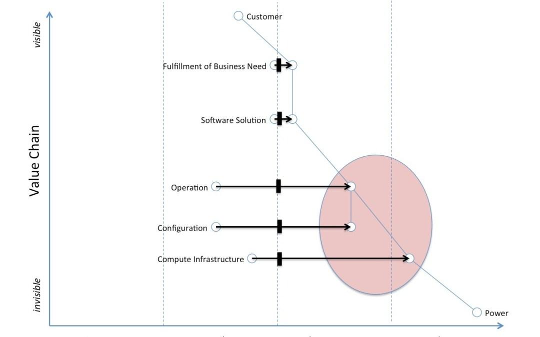 Non-profit IT Systems