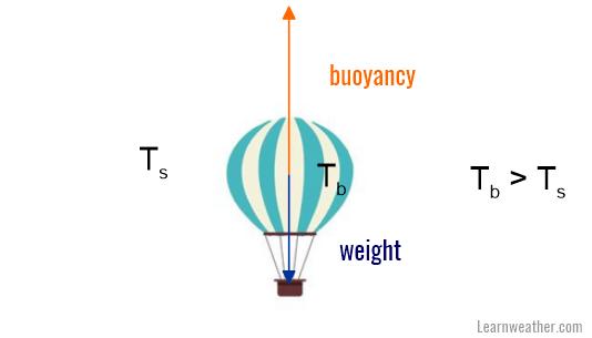 Balão de ar quente LW 1