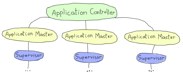 The Application controller stands over three application masters (in this graphic, in real life it has many more), which each stand on top of a supervisor process