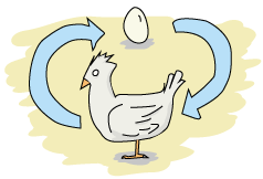 A chicken and an egg with arrows pointing both ways to denotate the chicken and egg problem