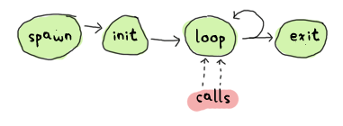 common process pattern: spawn -> init -> loop -> exit