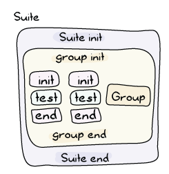 Similar to the earlier groups and test cases nesting illustrations, this one shows groups being wrapped in suites: [suite init] -> [group] -> [suite end]